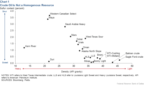 small resolution of chart 1 crude oil is not a homogenous resource