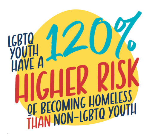 LGBTQ youth have a 120% higher risk of becoming homeless than non-LGBTQ youth.