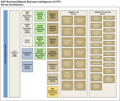 SAP_BusinessObjects_Architecture_BI4_FP3