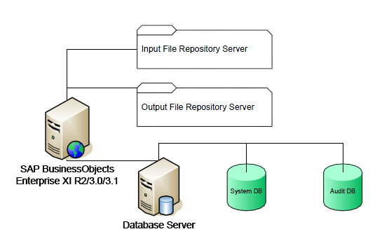 SAP BusinessObjects Backup Diagram