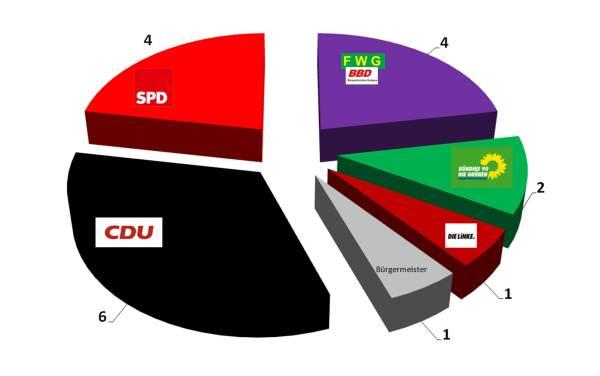 GV-Sitze.png