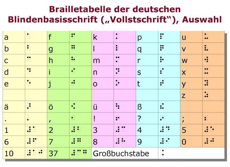 Brailletabelle der deutschen Blindenbasisschrift (Auswahl)