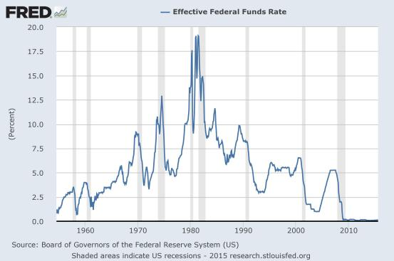 fredgraph Fed Funds Rate