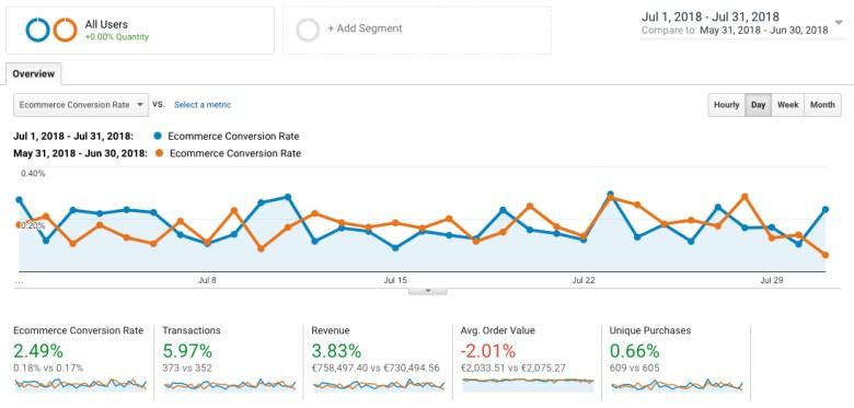 Google Analytics porównanie miesiąc do miesiąca