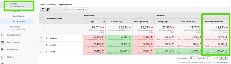 google analytics analiza por贸wnawcza