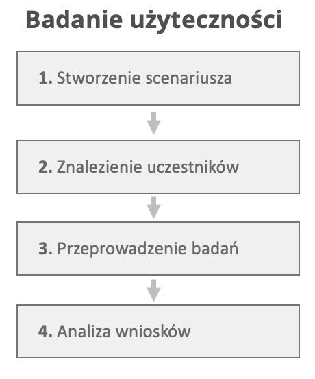 badania użyteczności proces