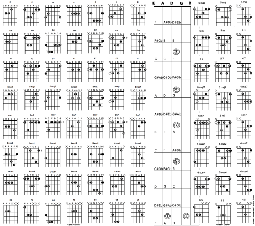 small resolution of dan s big chord chart