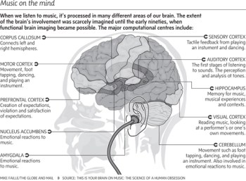 music on the mind diagram
