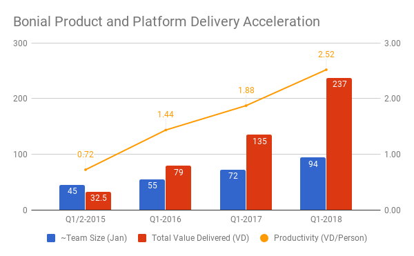 7X Velocity! Bonial team size, value delivered and productivity over time.