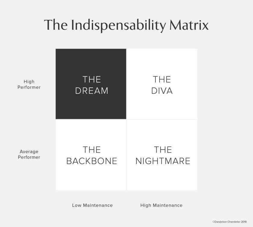 how to how to be indispensable