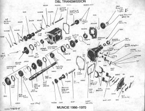 Muncie Transmission Id and ratio guide