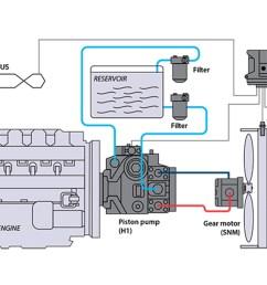 closed circuit pump w gear motor reversible  [ 1120 x 747 Pixel ]