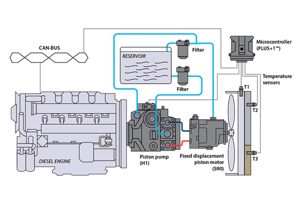 medium resolution of closed circuit pump w piston motor reversible