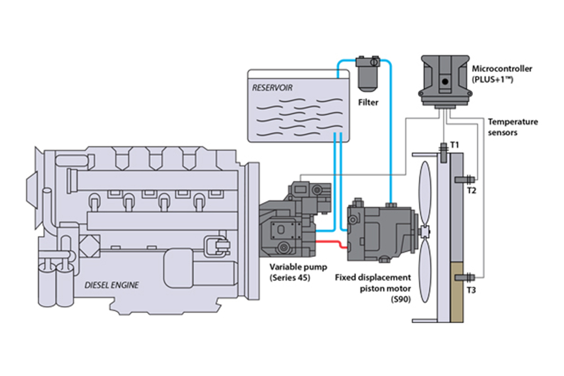 hight resolution of variable displacement open circuit pump w piston motor non reversing