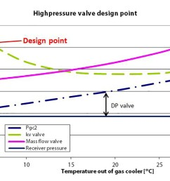 figure 3 shows the differential pressure across the high pressure valve on the left side at low ambient temperatures the differential pressure is the  [ 1120 x 748 Pixel ]