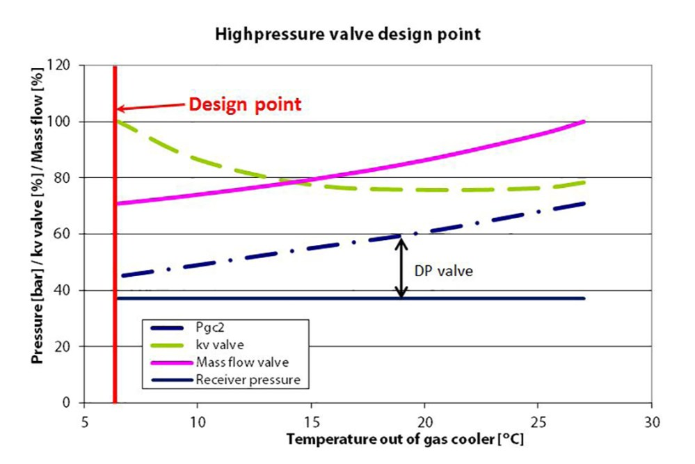 medium resolution of figure 3 shows the differential pressure across the high pressure valve on the left side at low ambient temperatures the differential pressure is the