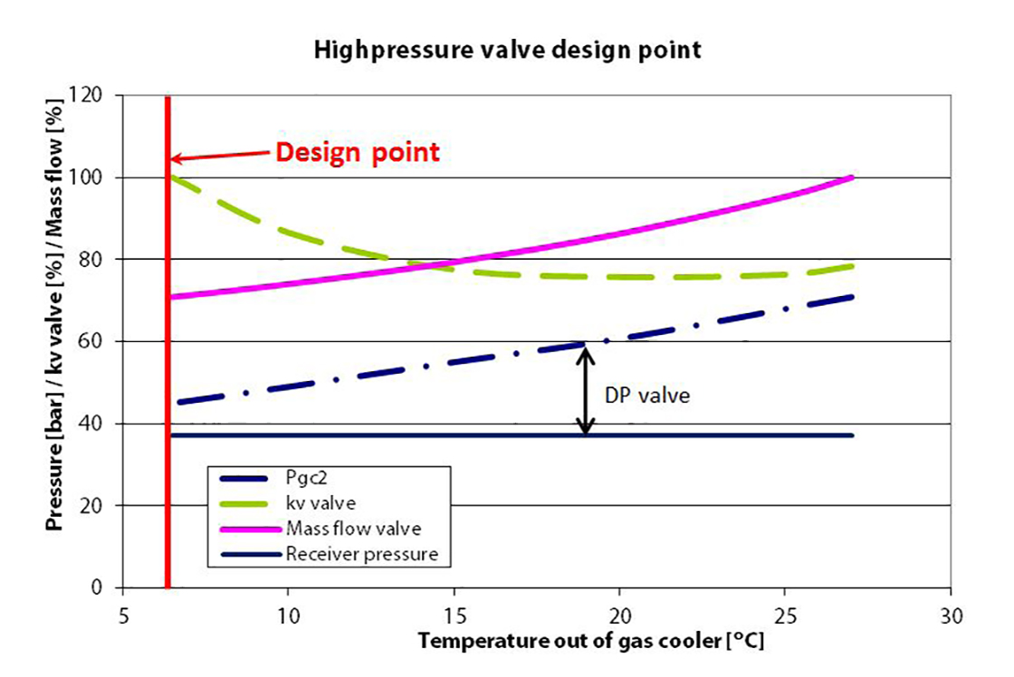 hight resolution of figure 3 shows the differential pressure across the high pressure valve on the left side at low ambient temperatures the differential pressure is the