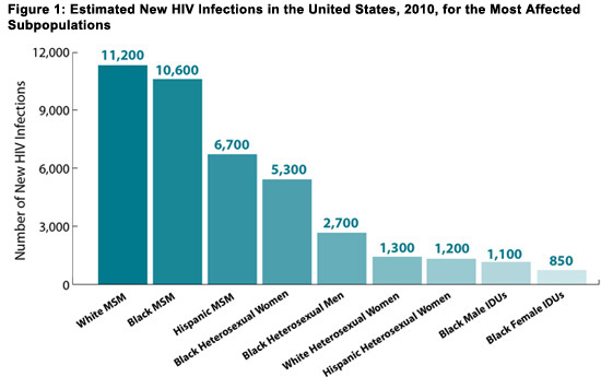 HIV-infection-by-age-race-gender-demographics