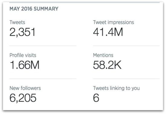 Cernovich Twitter stats.43 PM