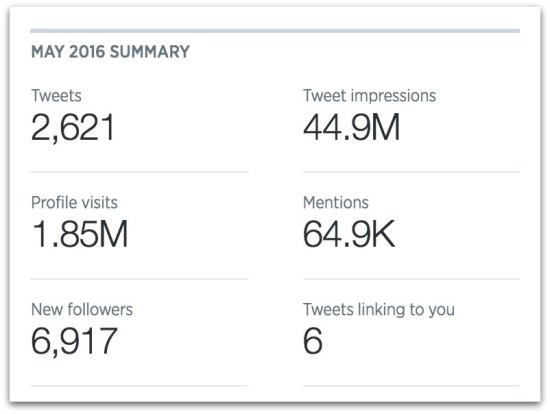 Mike Cernovich Twitter stats.13 AM