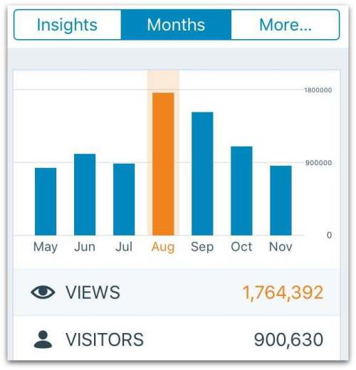 cernovich-blog-analytics-stats-traffic
