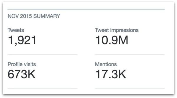 cernovich-twitter-stats-nov-2015-27-pm