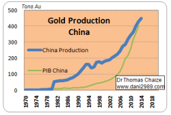 graphique de la production d'or de la chine depuis 1970