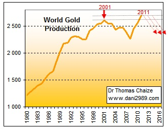Le grpahique de la production d'or dans le monde de 1980 à 2012