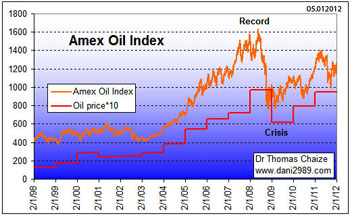 Graphique amex oil Index