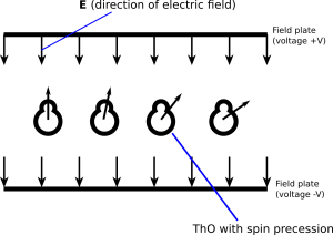 Guide to the ACME EDM Experiment: A Simple Overview