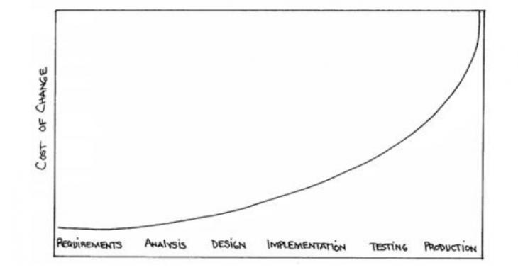 Boehm's curve (1976)