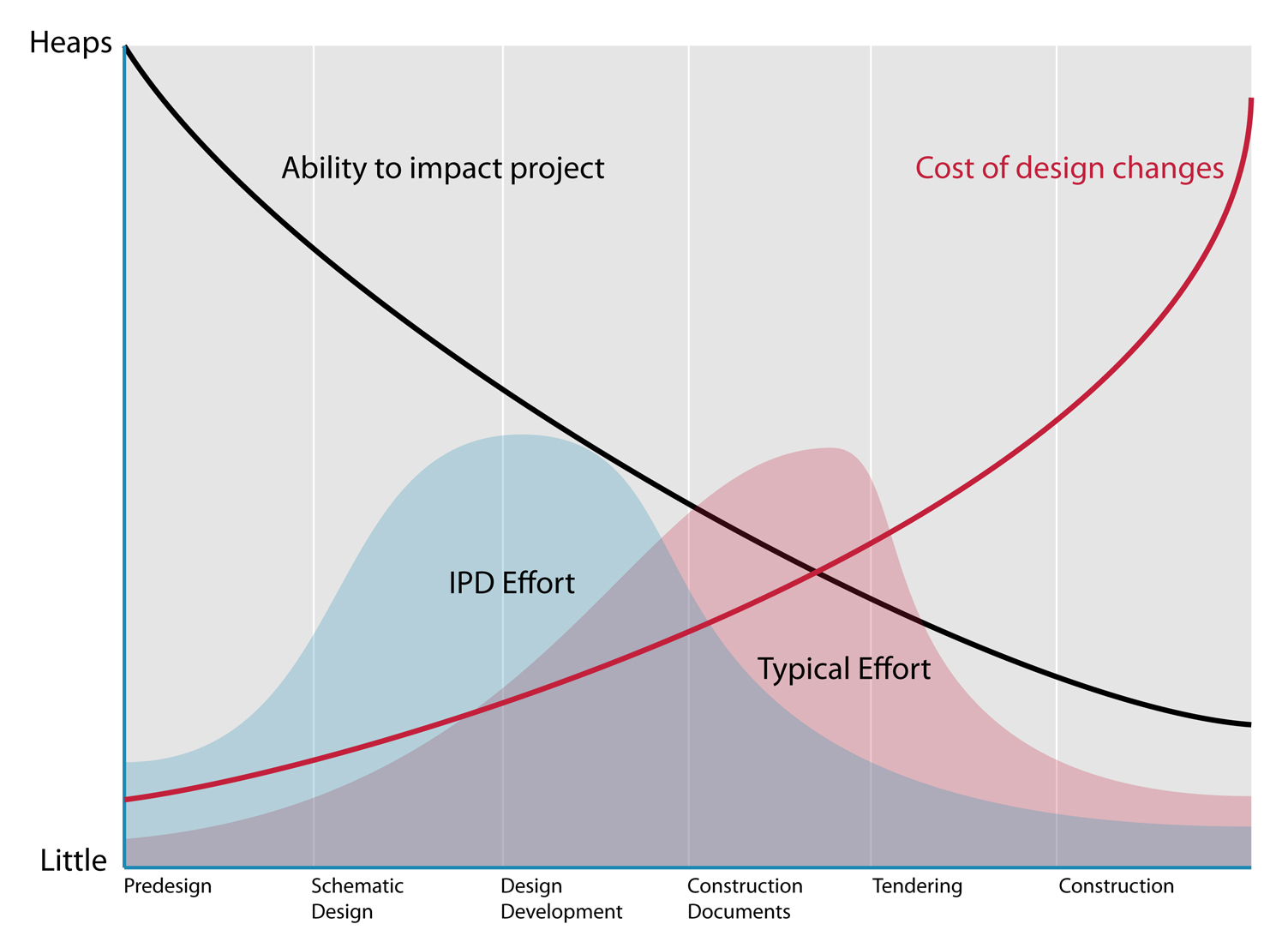 project impact diagram yamaha kodiak 450 wiring the macleamy curve daniel davis 2004
