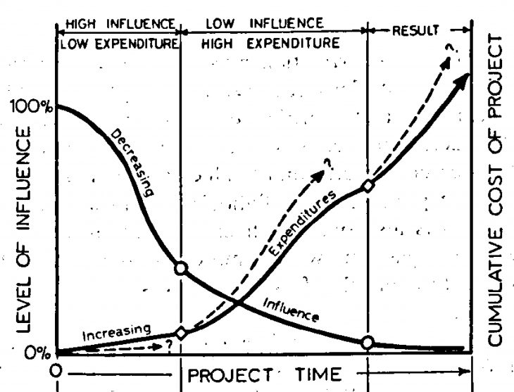 Paulson's curve (1976)
