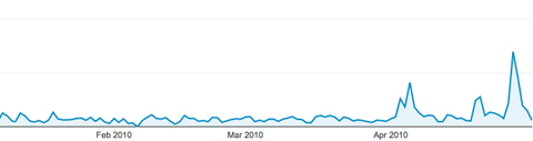 The traffic spike from Andrea's first connection, followed by spikes from subsequent connections