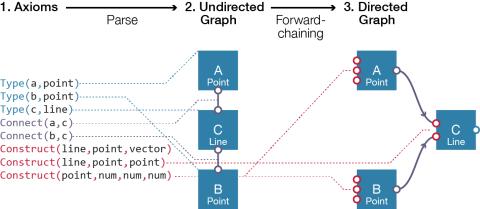 forward_chaining