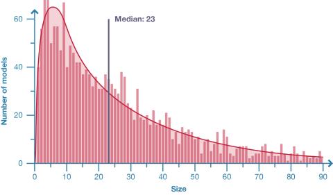 size_graph