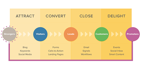 The Hubspot inbound marketing pipeline.