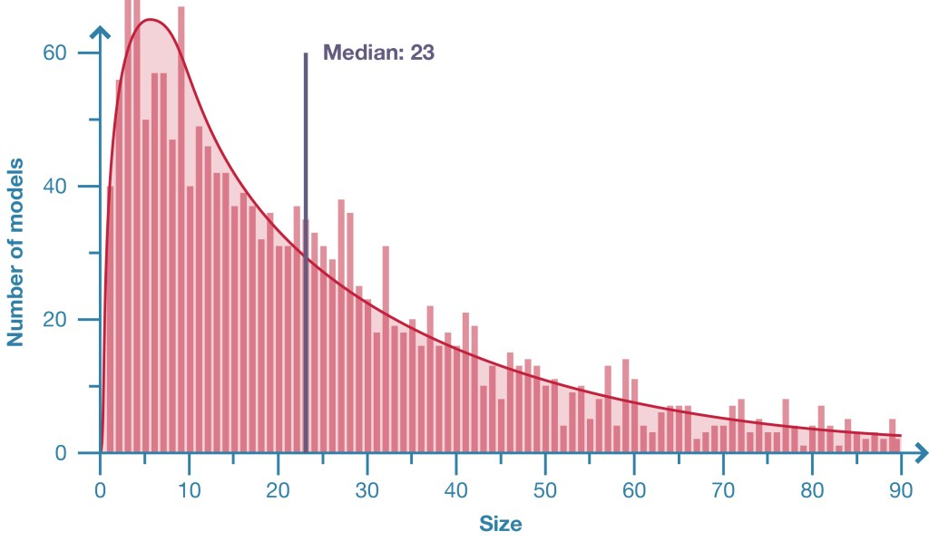 Graph showing distribution of parametric model size.