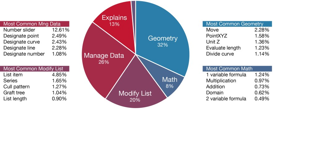 Pie chart showing the typical functions of nodes in parametric models.
