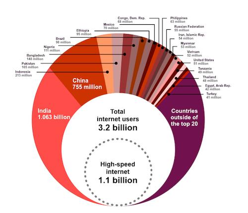 World Wide Web, Not Wealthy Western Web (Part 1)