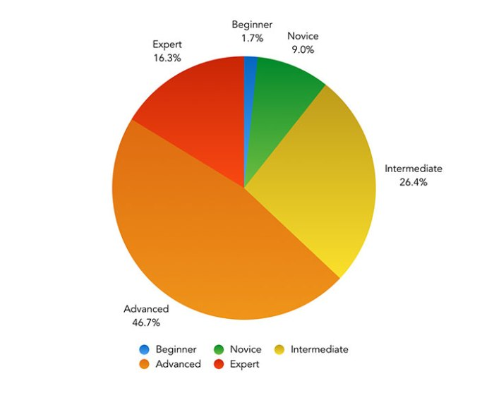 How do you rate your own knowledge of CSS and its associated tools and methodologies? – Pie Chart showing the results