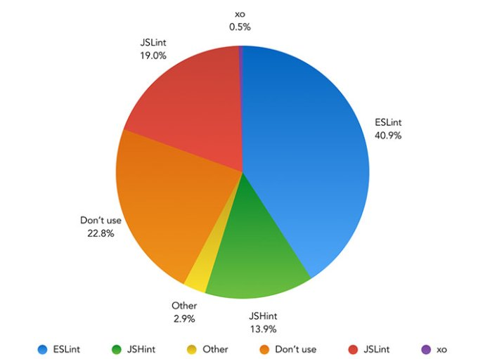 Which tool do you use to lint your JavaScript? – Pie Chart showing the results