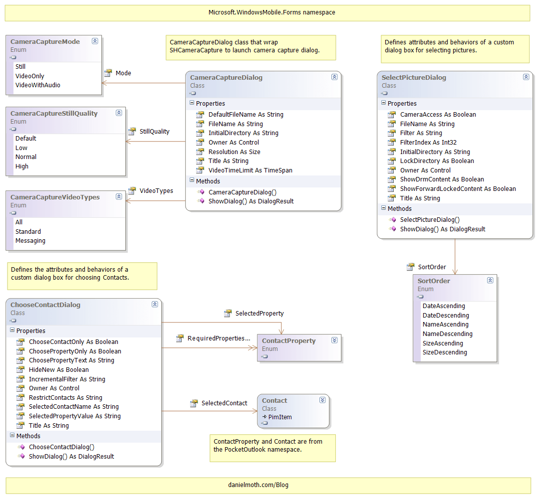 visual studio view class diagram 2008 gmc canyon stereo wiring the moth mobileandembedded