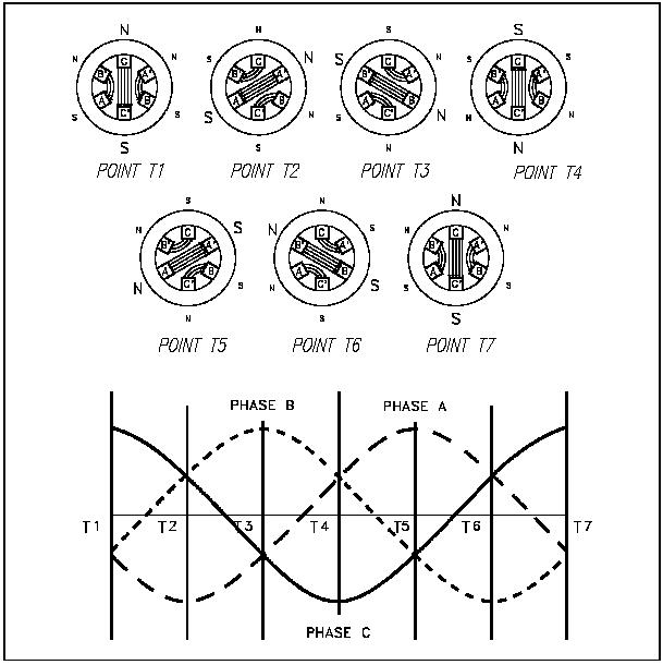 Cara Kerja Motor Induksi Tiga Fasa