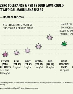 How zero tolerance and per se duid laws could affect medical marijuana users also infographic the rh archiveeweedblog