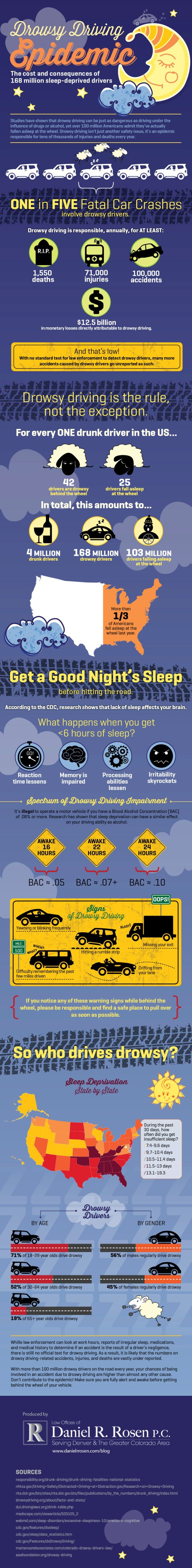 Drowsy Driving Epidemic Infographic