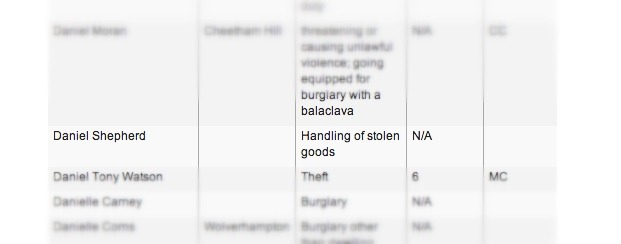 Just looked on The Guardian website at the list of people arrested in the riots last year and found this. How dare he.