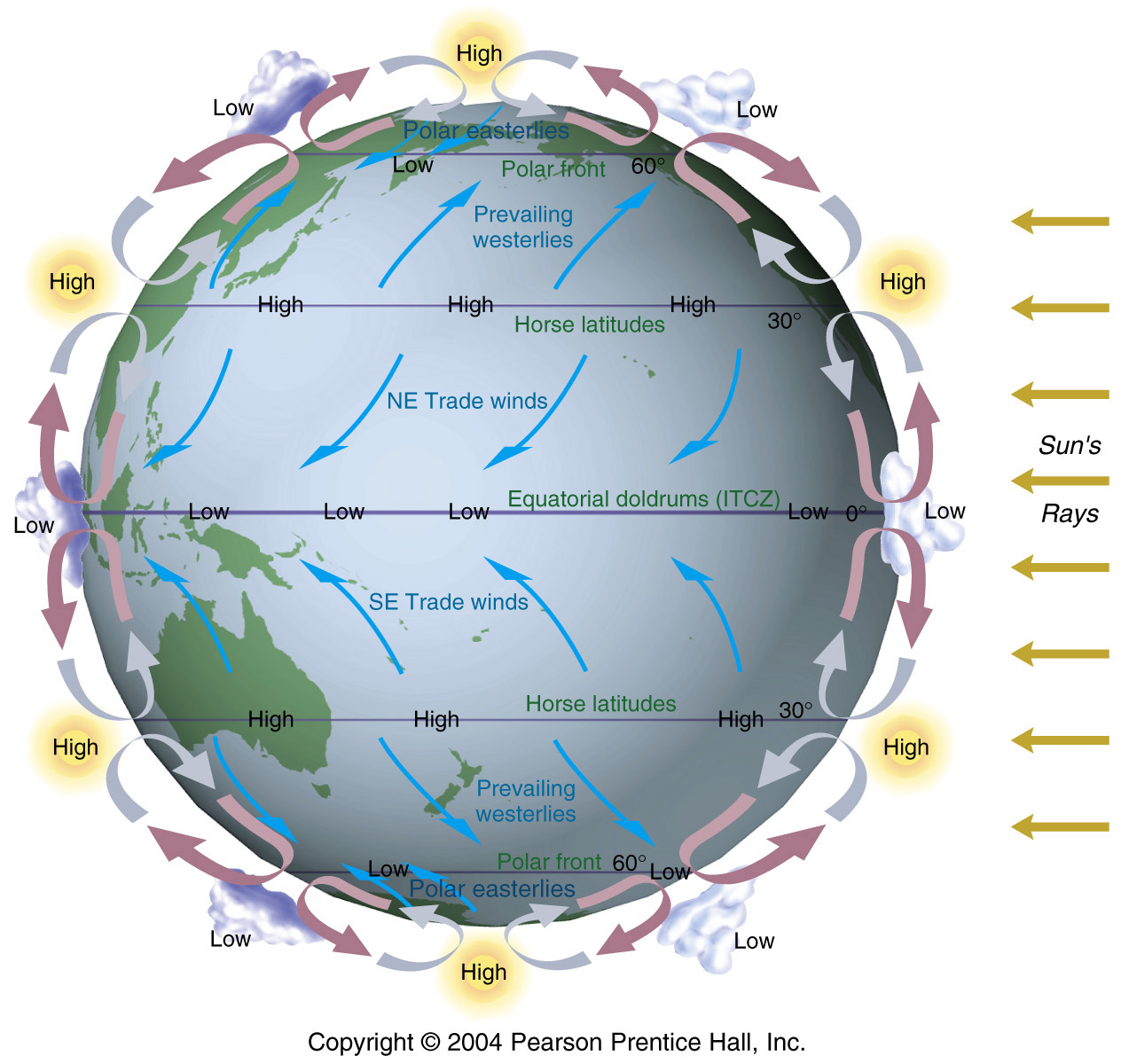 global wind patterns diagram honeywell rth2300 thermostat wiring explaining the vortex danielyeow