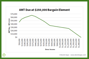 Alternative minimum tax and bargain element