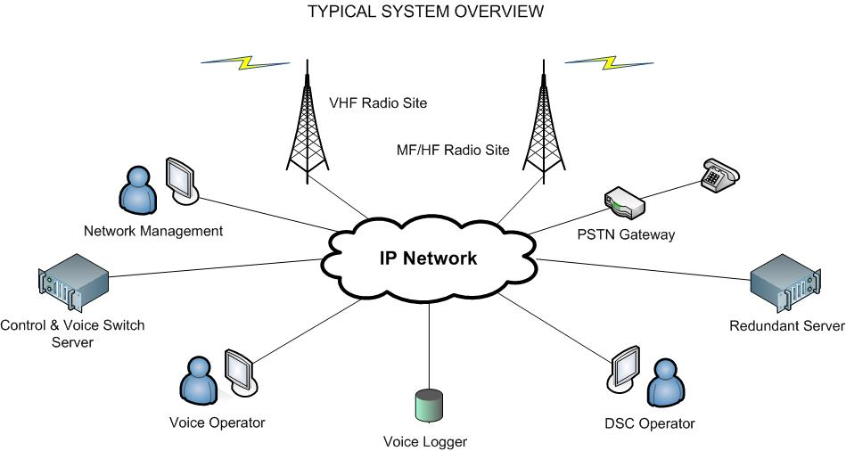 Danphone Costal Radio Systems for GMDSS VHF MF HF DSC